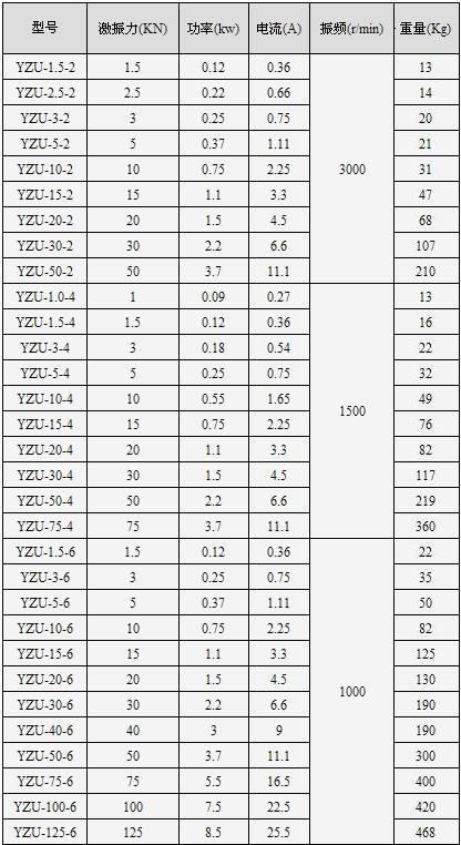 YZU振动电机技术参数